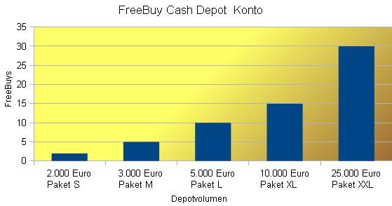 FreeBuy Cash