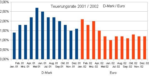 D-Mark - Euro Umstellung
