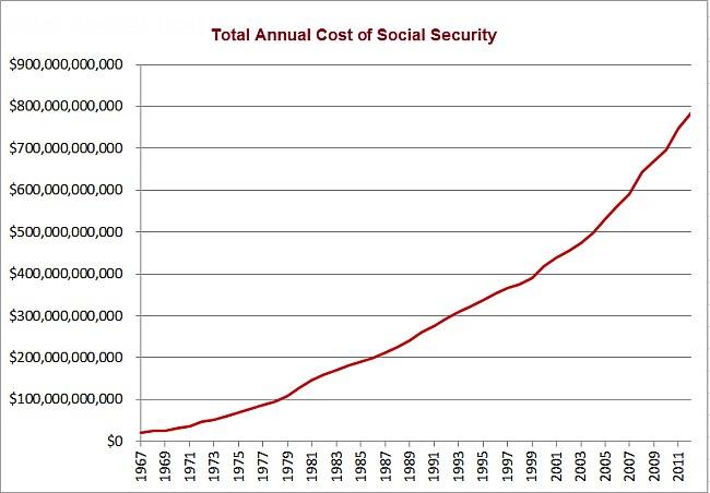 Kosten Sozialsystem USA