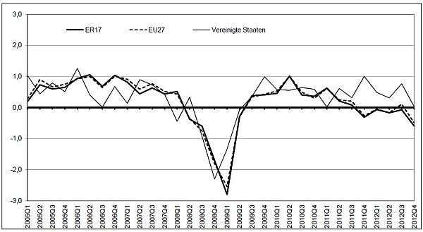 BIP Quartal 4 2012 EU USA