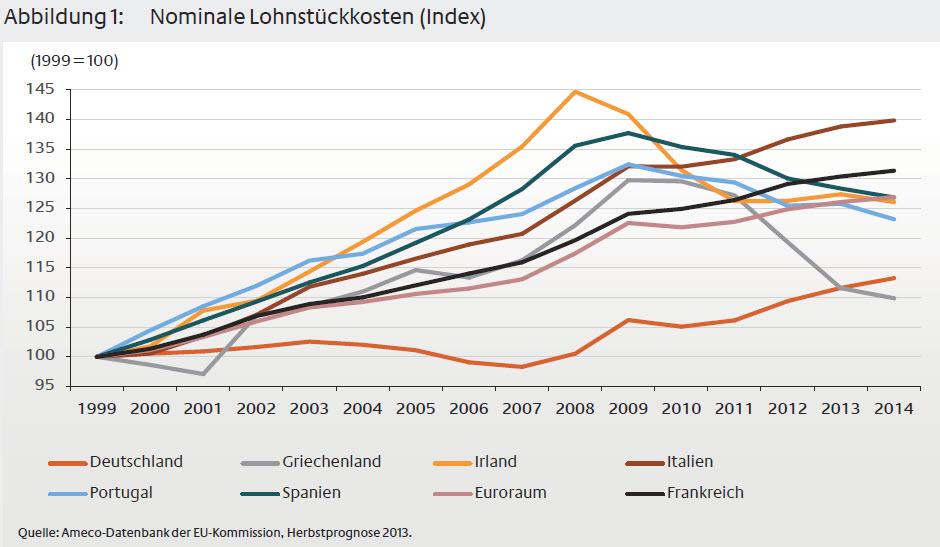Lohnstückkosten Europa