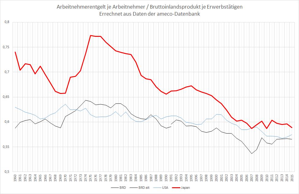 Lohnstückkosten Drittländervergleich